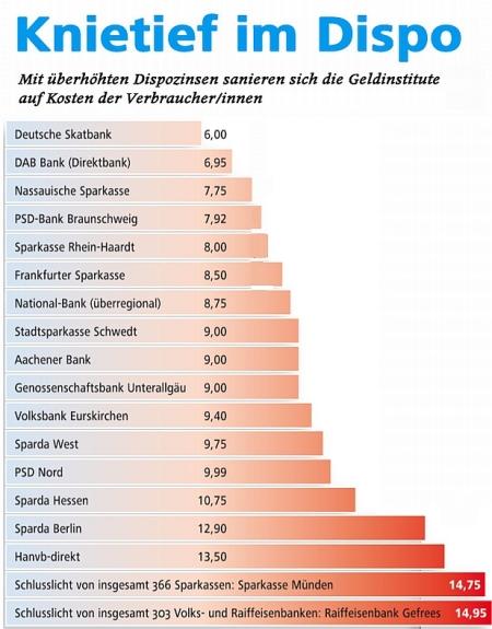 Zins-Abzocke in Deutschland
