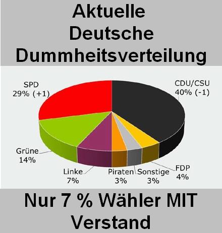 Aktuelle Deutsche Dummheitsverteilung