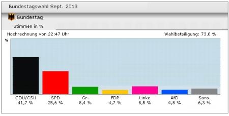 Bundestagswahl 2013 - vorläufiges Ergebnis 22.09. 23 Uhr