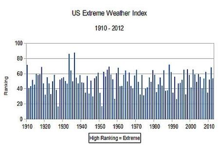 Extrem-Wetter-Index