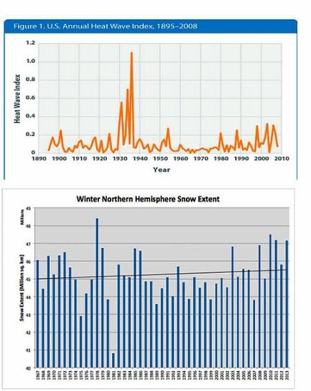 Klima- und Schnee-Index