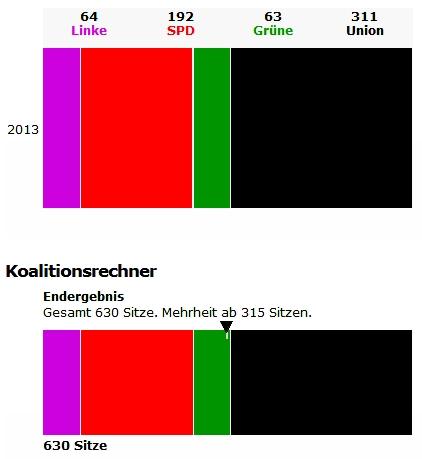 Sitzverteilung 2013