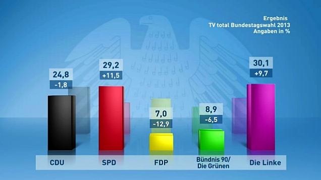 TV-Total-Bundestagswahl