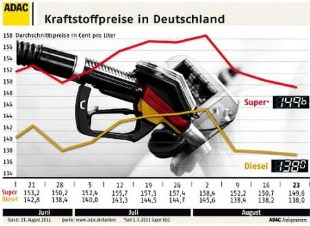 Autofahren günstiger als im Vorjahr