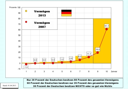 Vermögensverteilung 2013