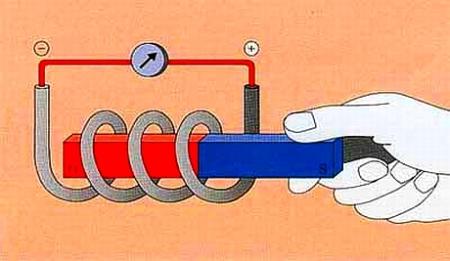 Wissenschaft Interessant Gemacht – Teil 128 – Wie entstehen Magnetfelder