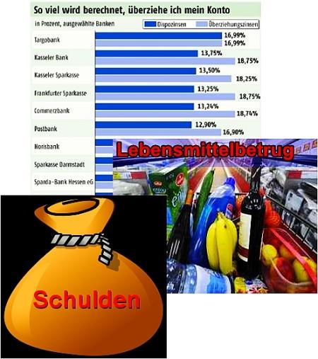Von Lebensmittelbetrug, Dispozinsen und Schuldenabbau