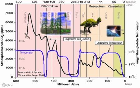 Wissenschaft Interessant Gemacht – Teil 147 – Der Klimaschwindel