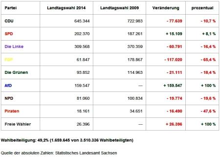 Landtagswahl in Sachsen - CDU verliert 50 Prozent ihrer Wähler