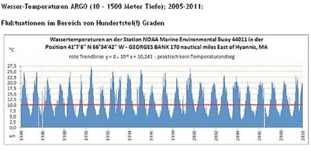 Zahl der Naturkatastrophen sinkt 2013 auf Zehn-Jahres-Tief 2
