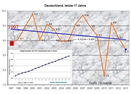 Klimaschwindel - Mal wieder angeblich wärmstes Jahr seit Beginn der Aufzeichnungen 2