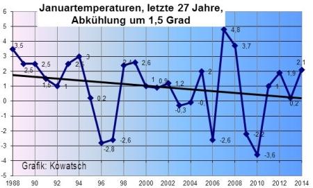 Klimaschwindel - Mal wieder angeblich wärmstes Jahr seit Beginn der Aufzeichnungen 4