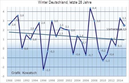 Klimaschwindel - Mal wieder angeblich wärmstes Jahr seit Beginn der Aufzeichnungen 6