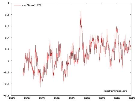 Klimaschwindel - Mal wieder angeblich wärmstes Jahr seit Beginn der Aufzeichnungen 7