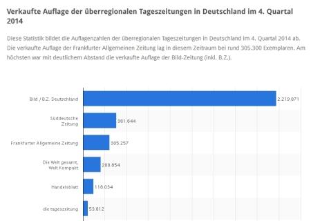 Meistverkaufte Tageszeitungen Deutschlands
