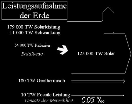 Wie viel Energie setzt die Menschheit um - brrauchen wir Kernenergie - klare Antwort nein