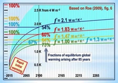 Klima - Der Stillstand verlängert sich weiter.