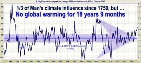 Klima - Der Stillstand verlängert sich weiter