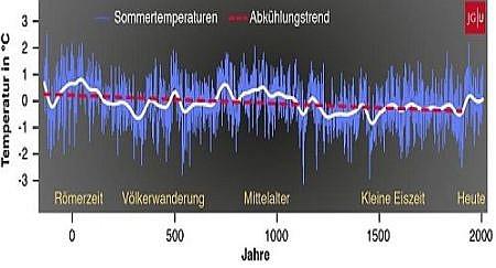 Klima - Der Stillstand verlängert sich weiter...
