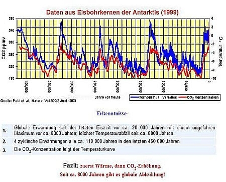 Klima - Der Stillstand verlängert sich weiter..