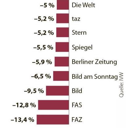 """Wieder dramatischer Auflagenverluste für """"BILD"""" & Co.."""
