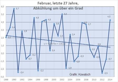 Klimaschwindel - Auch der März angeblich auf Rekordniveau.