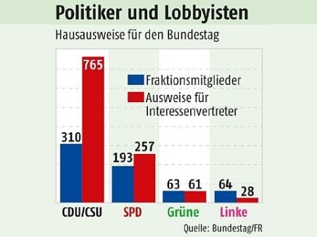 Was ist Lobbyismus und wie funktioniert dieser..