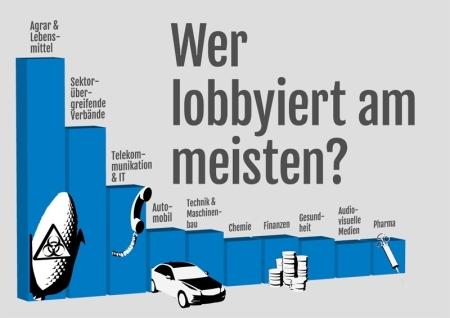 Was ist Lobbyismus und wie funktioniert dieser.