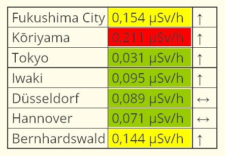fukushima-2017-hohe-strahlung