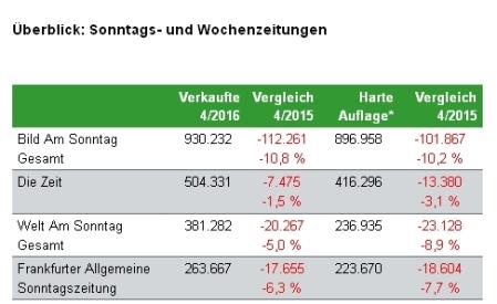 quartal-4-2016-luegenmedien-erneut-mit-grossen-verlusten
